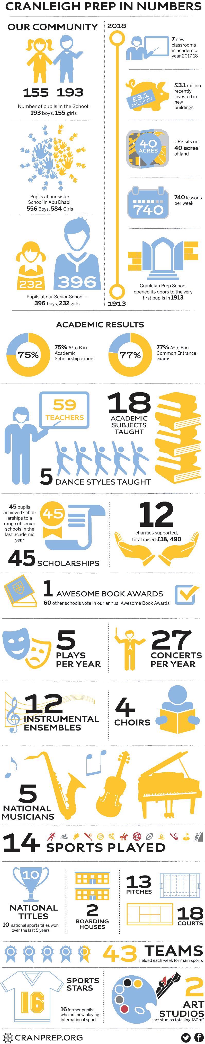 School Infographic. Cranleigh Preparatory School in Numbers